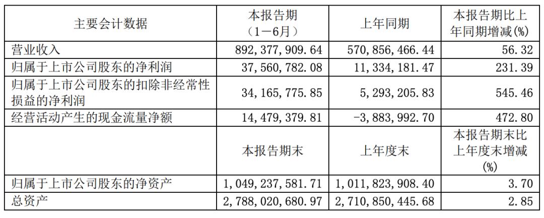 广东骏亚二季度回暖,资产负债率逐年升高偿债压力大,巨额解禁在即 | 中报季