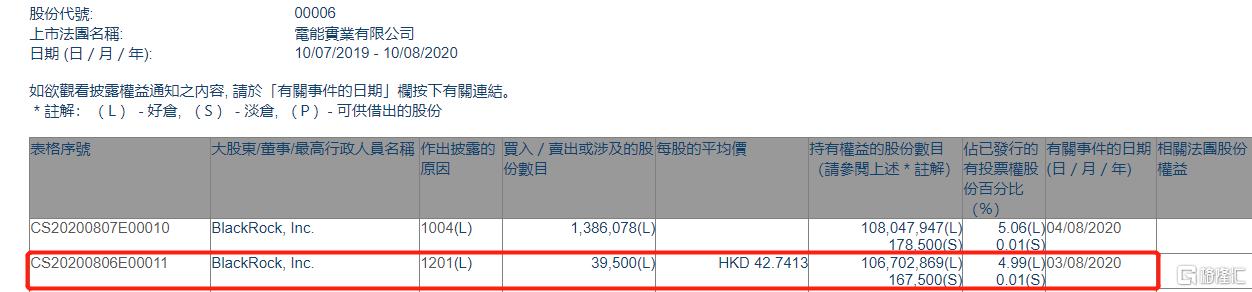 电能实业(00006.HK)遭贝莱德减持3.95万股