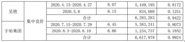 汉鼎宇佑2名股东合计减持1290.13万股 套现约9339.21万元