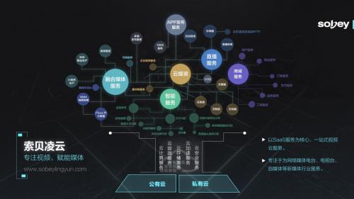 索贝凌云在线媒体云服务平台上线 剑指SaaS云服务