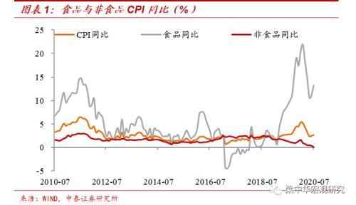 梁中华:核心通胀继续回落 需求依然偏弱
