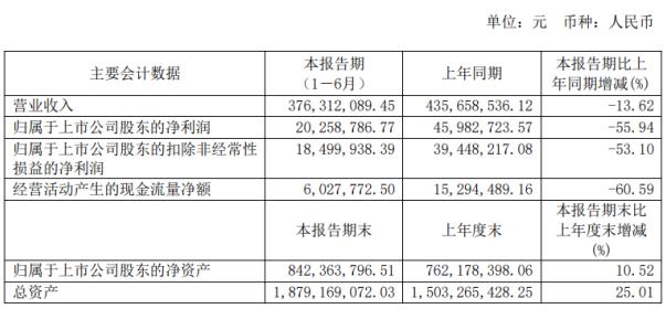 百达精工2020年上半年净利2025.88万下滑55.94% 下游客户订单减少