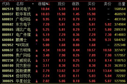 """广电系个股走势活跃 ,歌华有线等涨停, """"全国一网""""加快推进"""