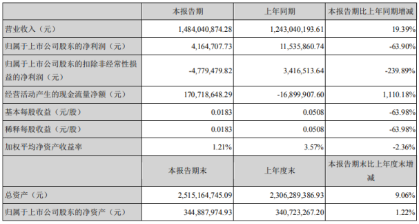 冀东装备2020年上半年净利416.47万下滑63.9% 营业成本同比增长