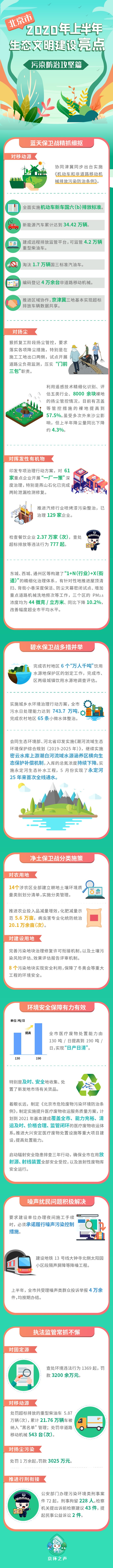 北京市2020年上半年生态文明建设亮点