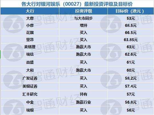 各大行对银河娱乐(00027)最新投资评级及目标价(表)