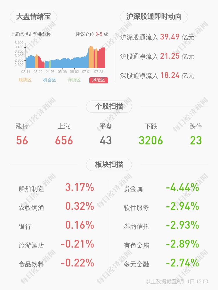 ST中捷:近3个交易日上涨14.96%,不存在应披露而未披露事项