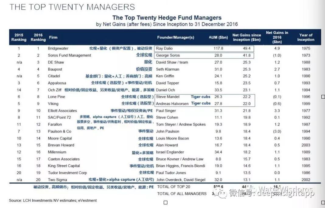 中美深度对比,资产管理行业的核心是什么?