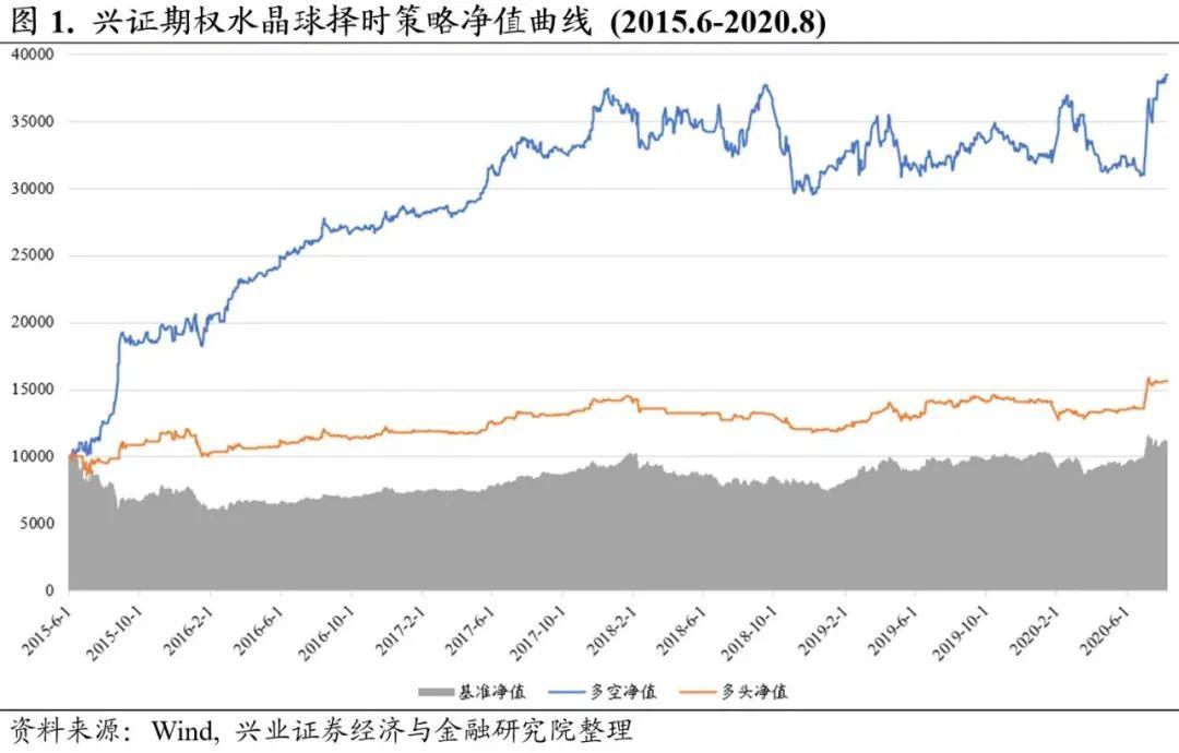 【兴证金工于明明徐寅团队】水晶球20200810:市场情绪转向谨慎