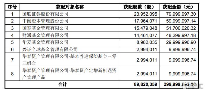 星辉娱乐(300043.SZ)拟定增募资不超3亿元 用于网络游戏开发及运营建设项目