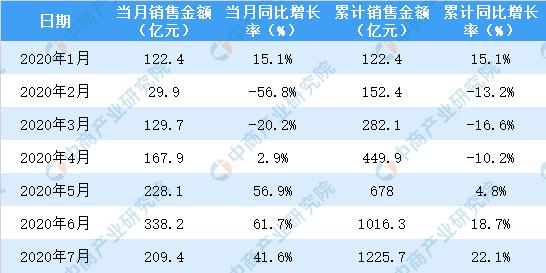 2020年7月金地集团销售简报:销售额同比增长79.8%