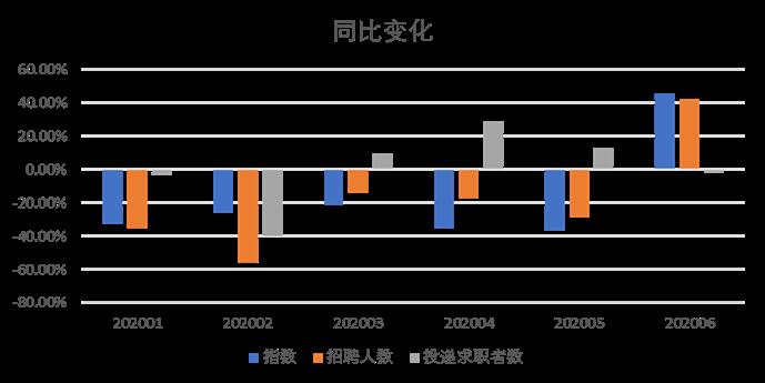 58同城发布《中国蓝领就业市场景气指数报告》