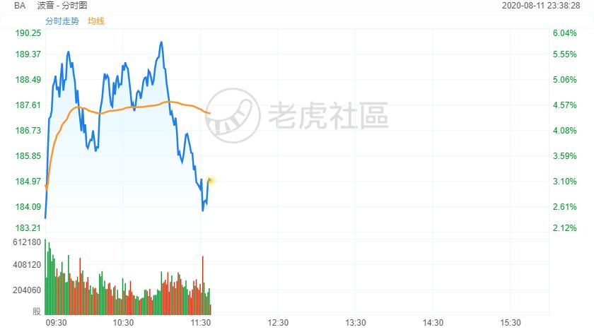 737 MAX复飞再度遇阻,波音股价涨幅快速收窄