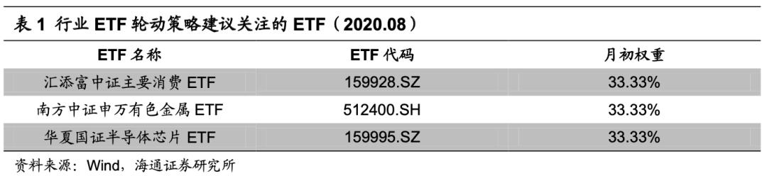 绝对收益策略周报(20200803-20200807)