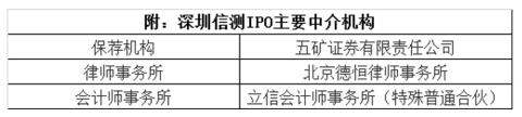 深圳信测:想错开2016年全资子公司行贿 却错不开裁判文书的铁证