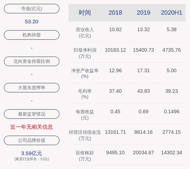 我乐家居:2020年上半年净利润约4736万元,同比增加3.8%