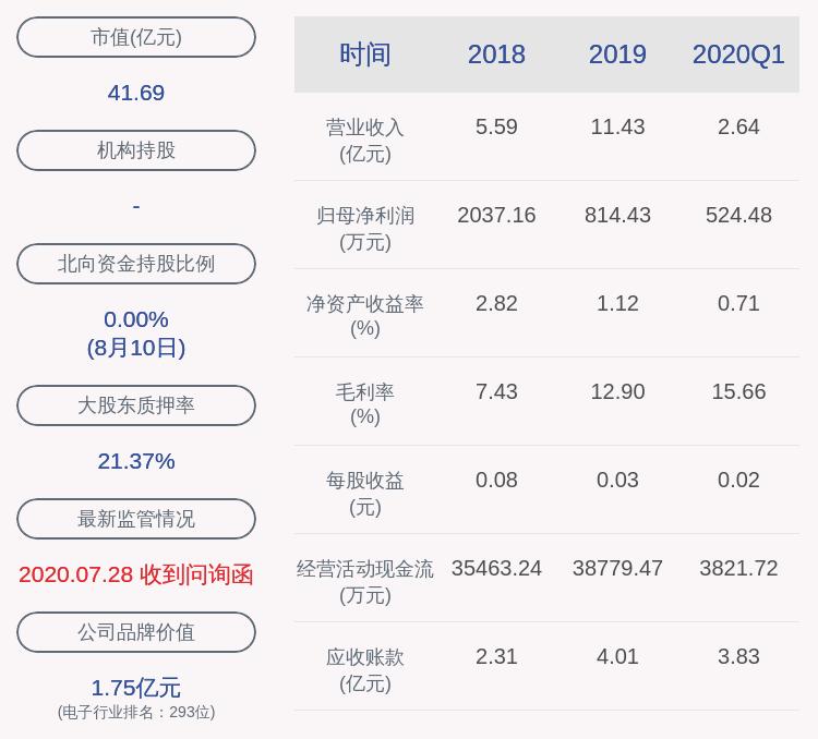 聚灿光电:公司持股5%以上股东徐英盖解除质押约80万股
