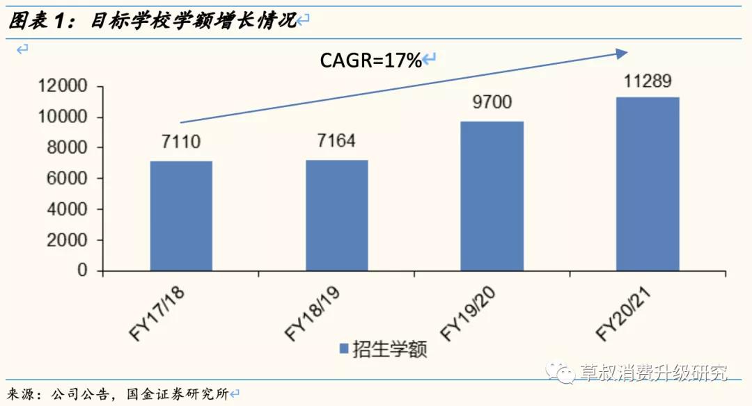 中教控股(00839)并购海南最大民办高校 学额、学费增长双重动力推动盈利提升,增长确定性强