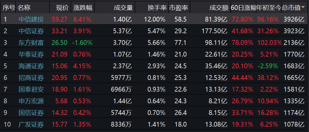 中信建投市值首超中信证券:股价连日频频异动,有大事发生?