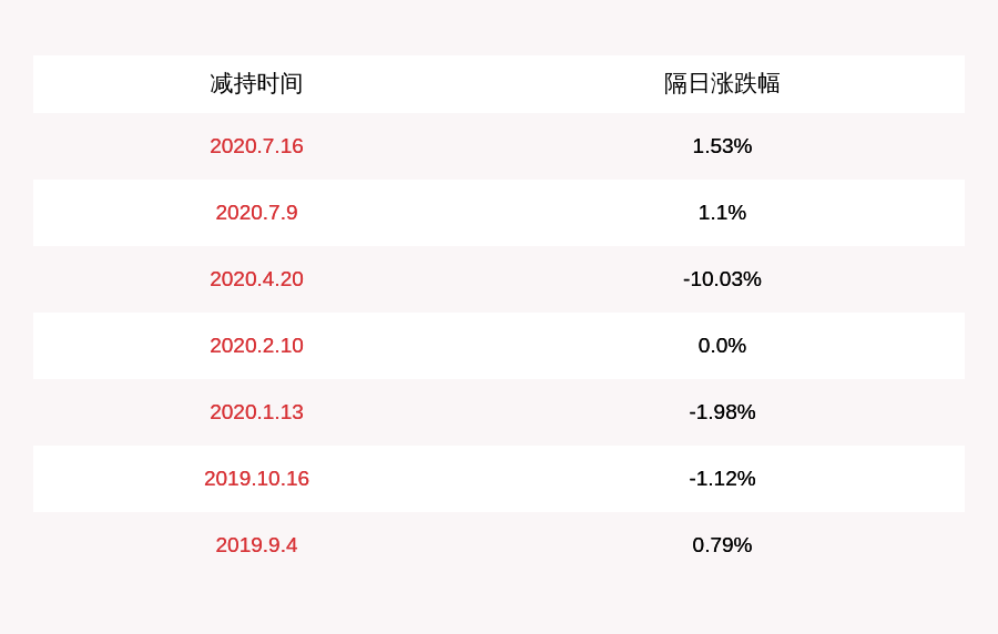 注意!神州泰岳:副总裁高峰计划减持不超过241万股