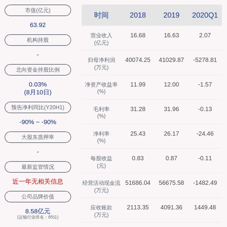 交易异动!渤海轮渡:近3个交易日上涨33.2%
