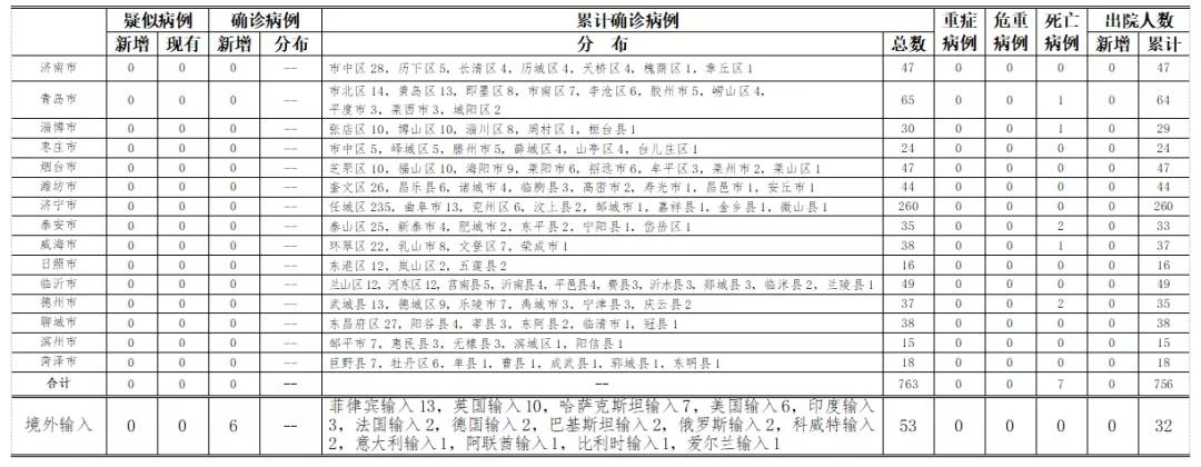 2020年8月10日0时至24时山东省新型冠状病毒肺炎疫情情况