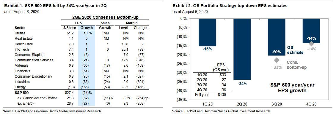 美股分化明显:FAAMG实现盈利,其余495家成分股EPS大跌38%