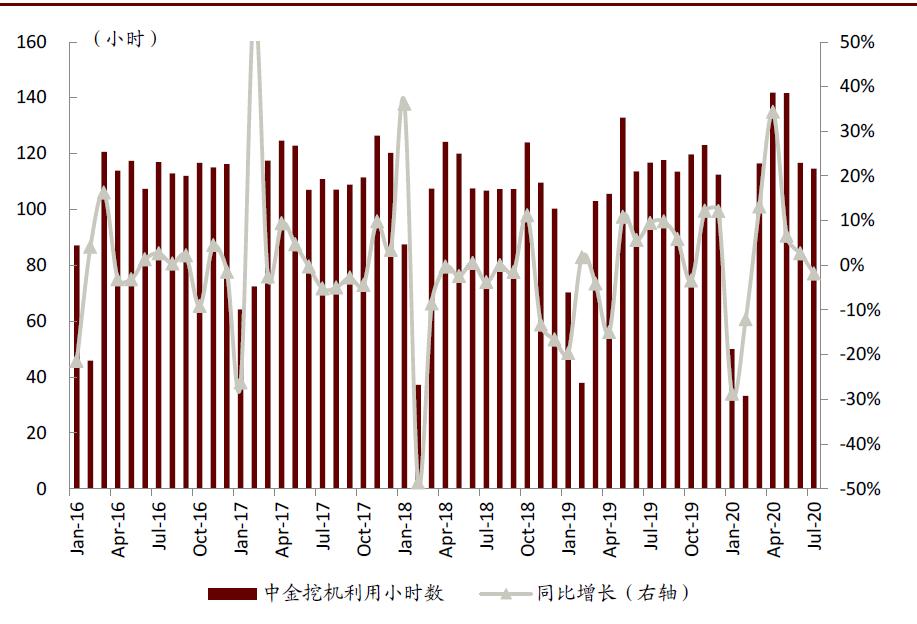 中金挖机利用指数:7月同比下滑1.8%,道路机械景气依旧旺盛