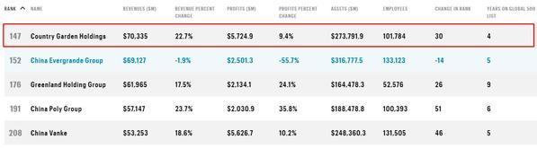 碧桂园领跑全球房企 利润增速高于其他行业龙头企业
