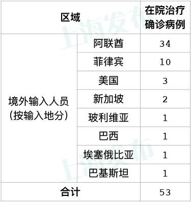 昨天上海无新增本地新冠肺炎确诊病例,新增8例境外输入病例