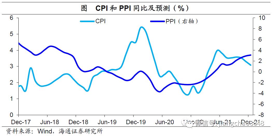 通缩风险下降,通胀压力不大——7月物价数据点评(海通宏观 应镓娴)
