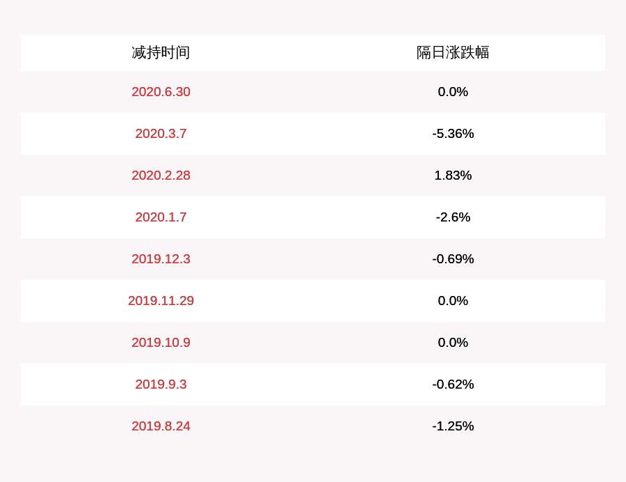 和邦生物:股东西部利得基金管理有限公司旗下信托已减持9220万股