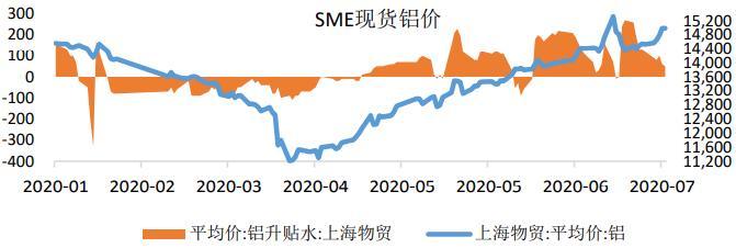 铝:进口铝锭冲击市场,期铝两度冲高