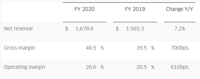 Lumentum 2020财年实现营收16.79亿美元 同比增长7.2%