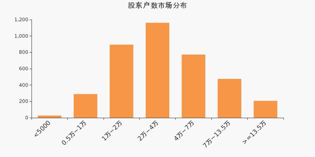 中航飞机股东户数减少1026户,户均持股50.58万元
