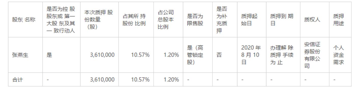新晨科技:控股股东、实际控制人持有公司的部分股份被质押