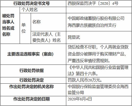 中国邮政储蓄银行海西蒙古族藏族自治州支行因贷后检查不尽职等 被罚20万元