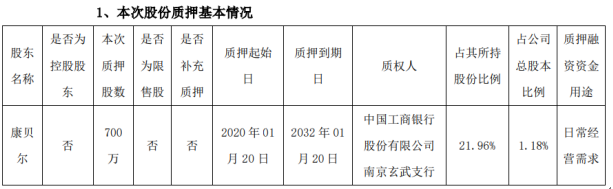 康缘药业股东康贝尔质押700万股 用于日常经营需求