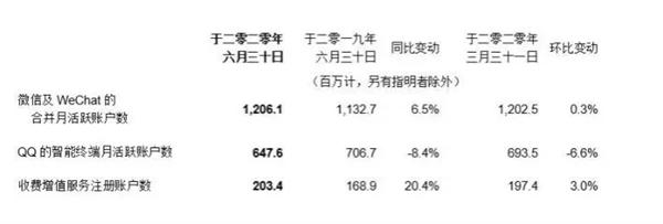 腾讯第二季度营收1149亿元:微信系用户超12亿、QQ活跃度下降
