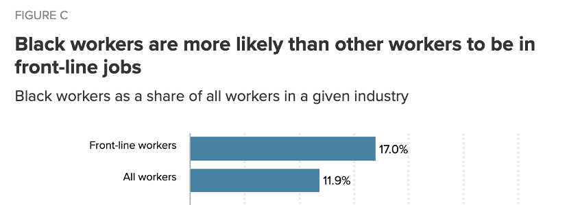 △非洲裔美国人更有可能从事一线工作 图片来源:美国经济政策研究所