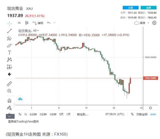 太疯狂:A股演惊天大逆转金价暴跌后又飙升 这是什么