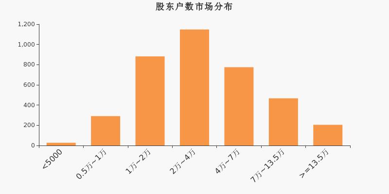 五矿稀土股东户数暴增,增加1190户增幅1.00%