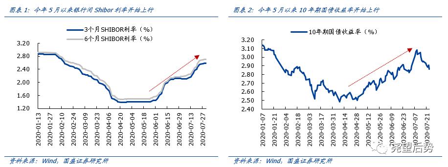 国盛策略:宏观流动性不是主要矛盾 股市流动性更重要
