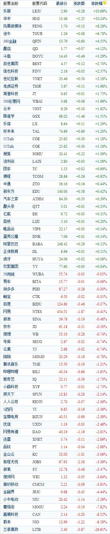 中国概念股周二收盘涨跌互现 华米科技上涨逾10%