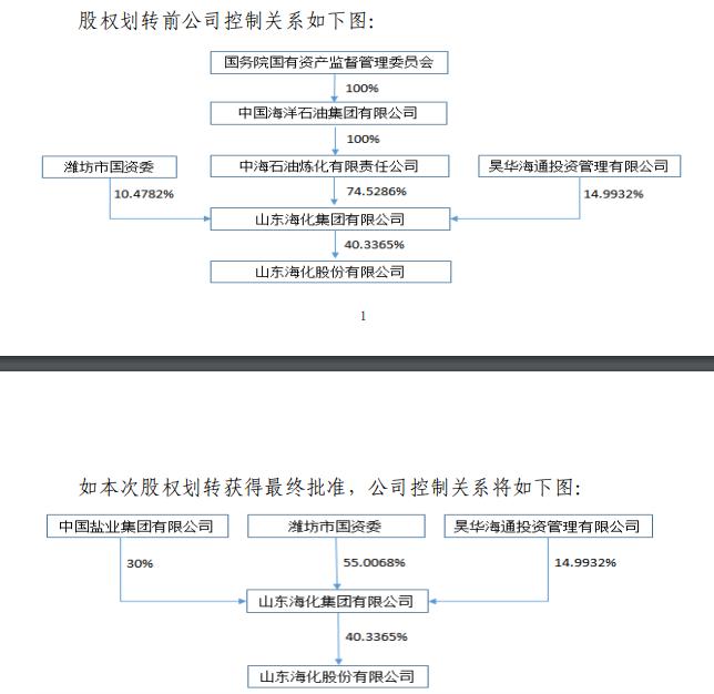 中海油执掌12年终退出 山东海化将重归潍坊市国资委控制