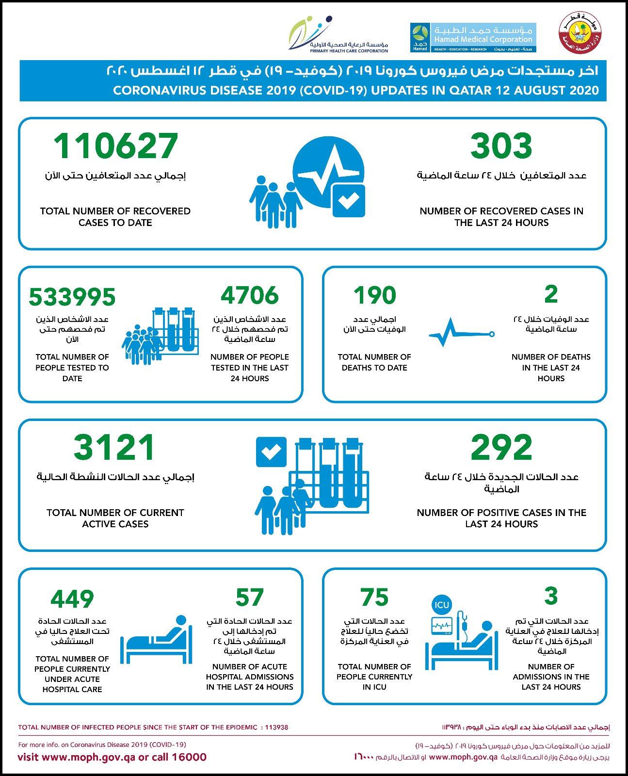 △图片来源:卡塔尔公共卫生部