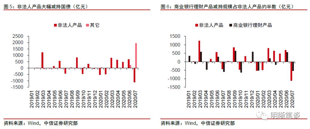 中信证券明明:倾向于认为央行7月购买了国债