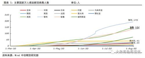 有色:上半年主要矿业公司铜矿产出好于预期