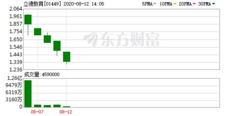 立教(01449)跌一成造五连阴 低招股价逾36%