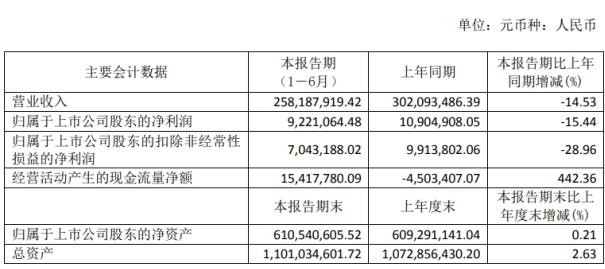 上海天洋2020年上半年净利922万下滑15.44% 国外纺织服装出口订单被大面积取消